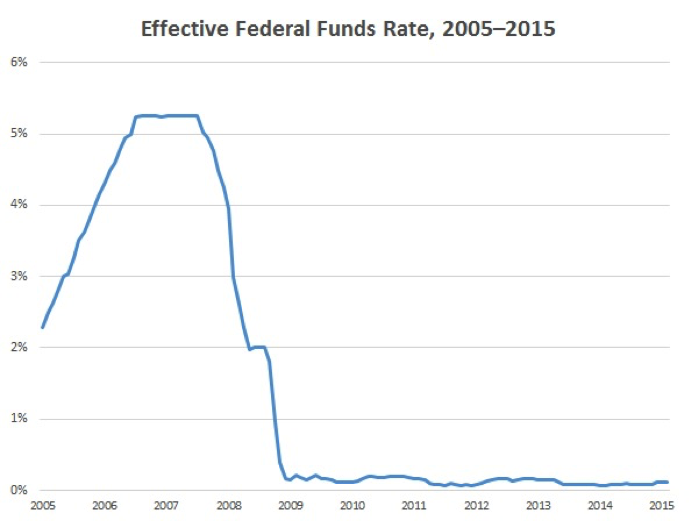 Source: US Federal Reserve (to December 15, 2015)