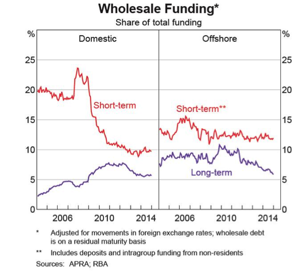 Wholesale-Funding