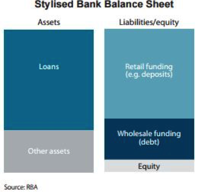 Stylised-Bank-Balance-Sheet