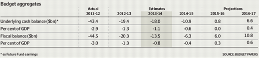 2013 Federal Budget - Facts Without The Political Fiction1