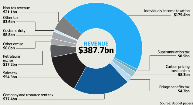2013 Federal Budget - Facts Without The Political Fiction2