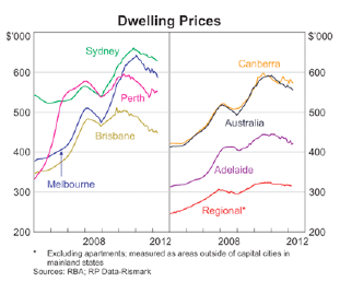 Dwelling_Prices