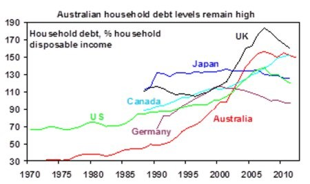 Global Debt- Australia vs The World10