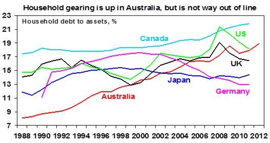Global Debt- Australia vs The World11