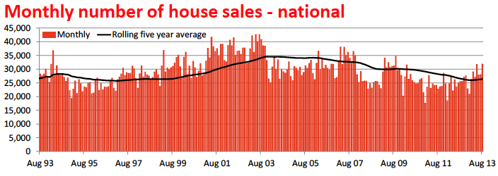 Hot or Not The Australian housing market10
