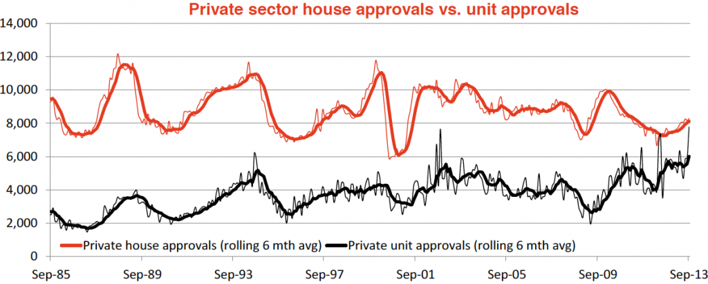 Hot or Not The Australian housing market16