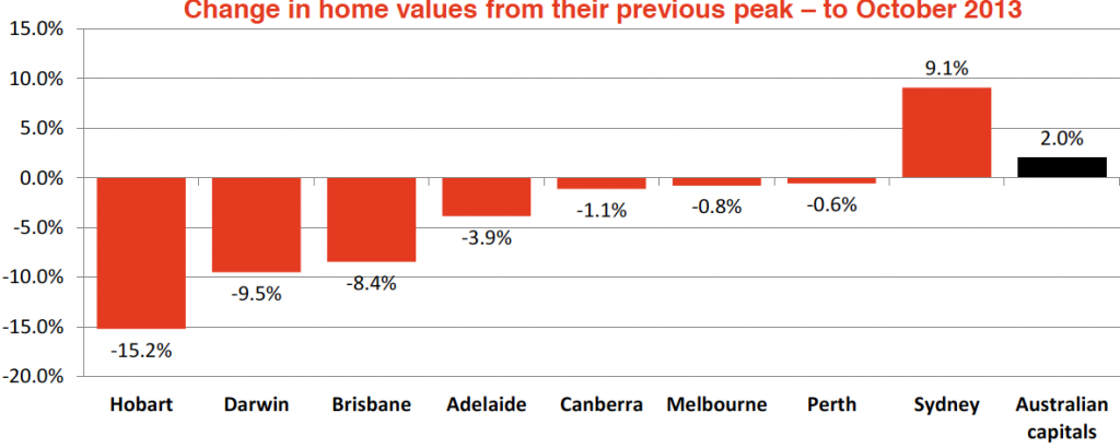 Hot or Not The Australian housing market4