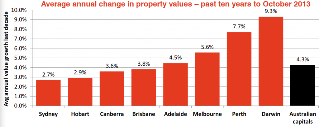 Hot or Not The Australian housing market6