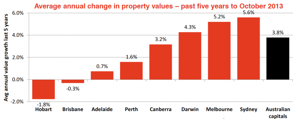 Hot or Not The Australian housing market7