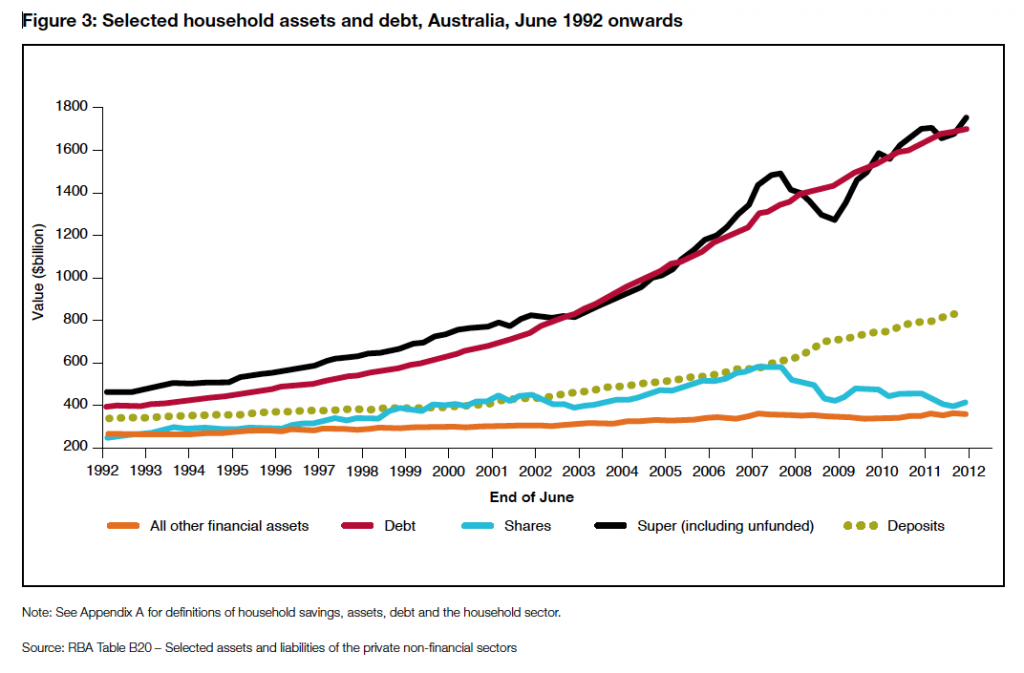 Household debt rises in line with super funds1