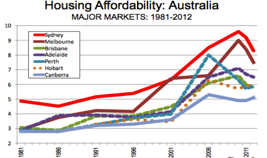 Housing affordability crisis 3