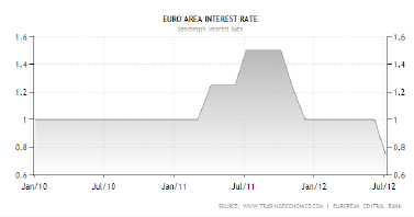July_Euro_Area_Interest_Rate
