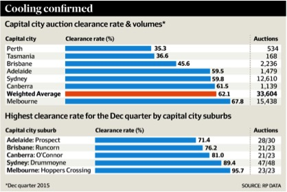 PROPERTY HOTSPOTS START COOLING 1