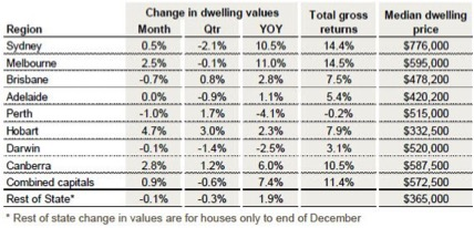 PROPERTY HOTSPOTS START COOLING 3