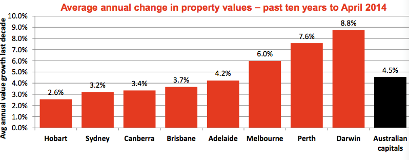 Property market May update4