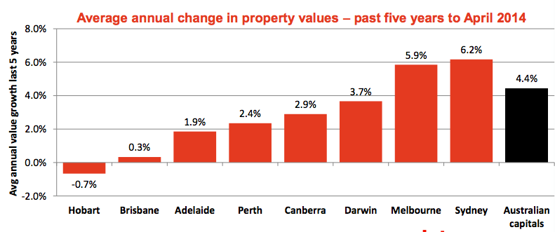 Property market May update5