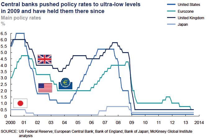 QE and ultra low interest rates1
