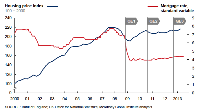 QE and ultra low interest rates12