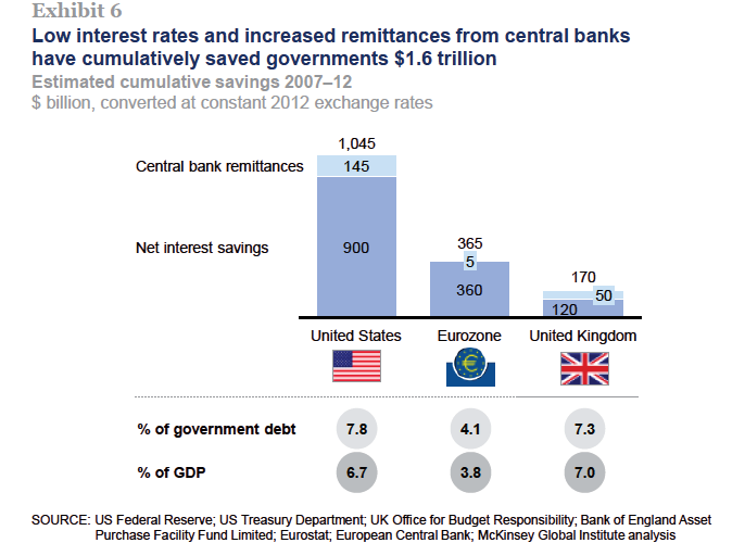 QE and ultra low interest rates5