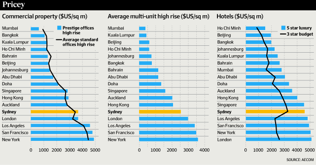 The High cost of Building in Australia1