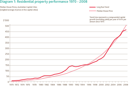 Winners Losers and the Impact of Immigration in Housing1