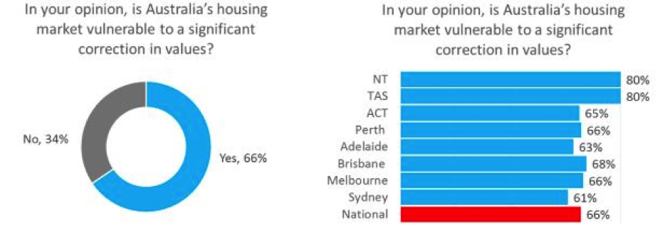 Housing market sentiment and state comparisons