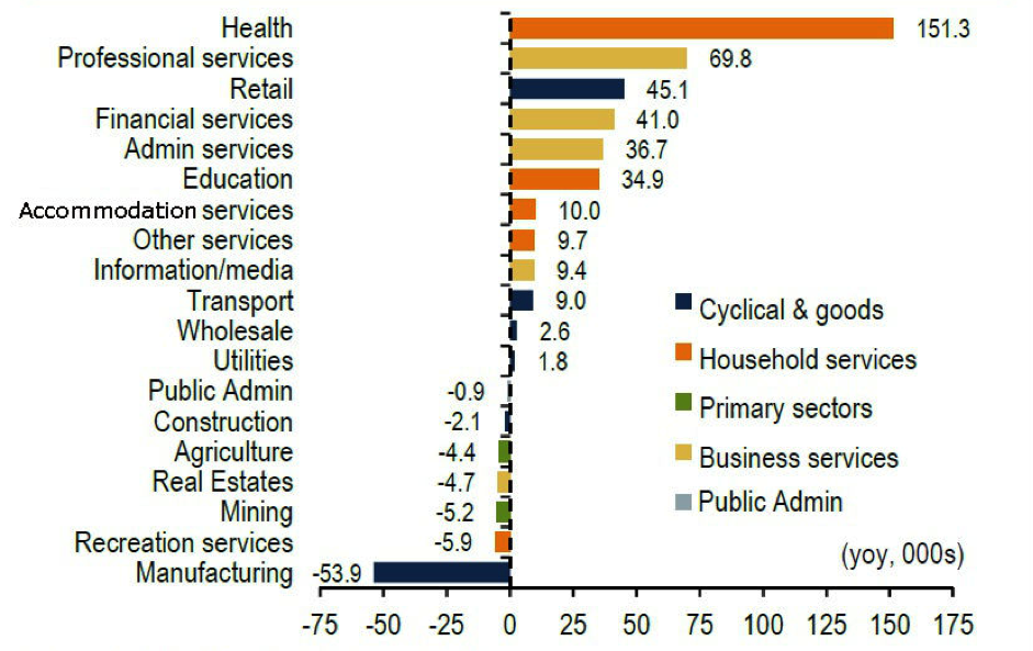 Services dominate employment growth