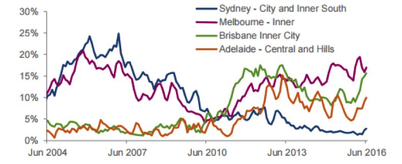 Proportion of total inner-city resales at a loss over time