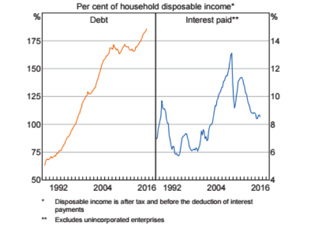household-finances