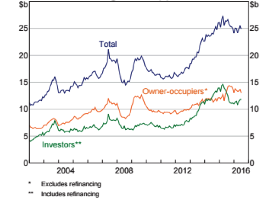 housing-loan-approvals