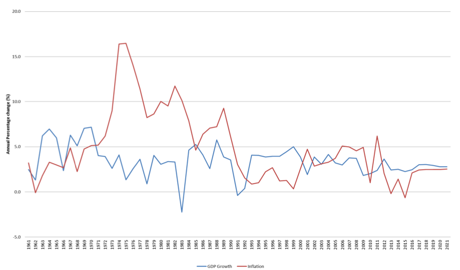 GDP growth and inflation 1961-2021 (annual percentage change)
