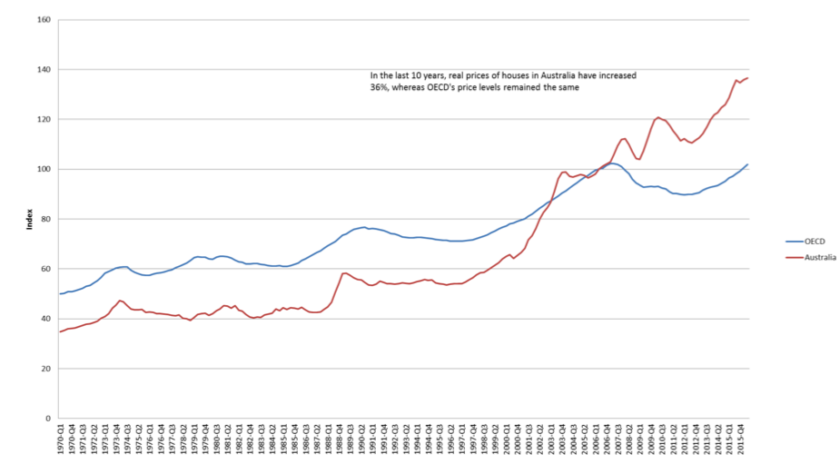 eflated house price index (2Q – 2006 = 100)*