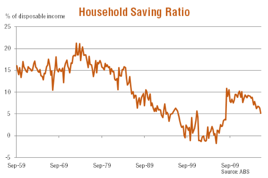 Household Saving Ratio