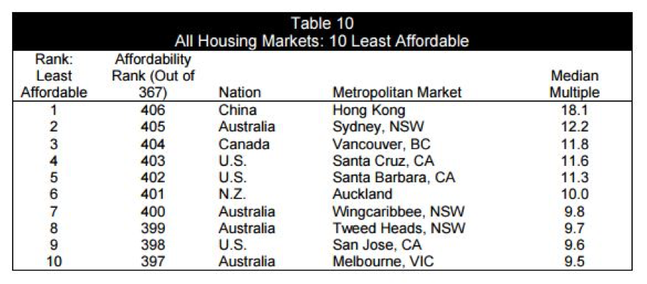 All Housing Markets