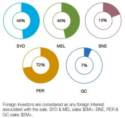 Foreign investors in potential higher density development sites by value